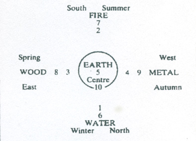 Chinese Astrology Elements and Seasons