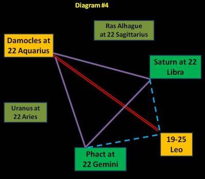 June 2012 Damocles-Saturn-Phact Kite