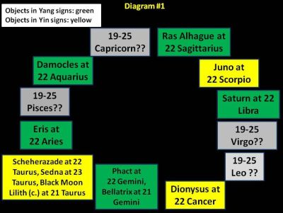 Satun-Eris with zodiac modifiers