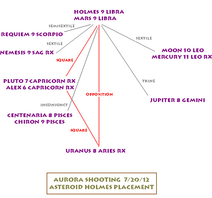 Astrology of the Dark Knight Shootings – James Holmes, the