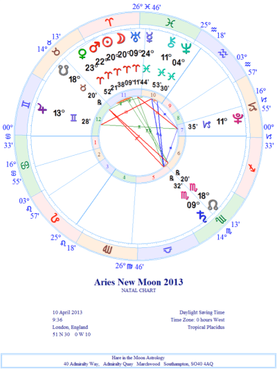 Chart for Aries New Moon, April 2013