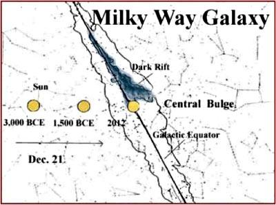 Mayan Cosmology - dark rift