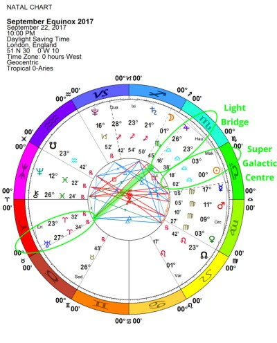 Equinox Chart, Fall 2017