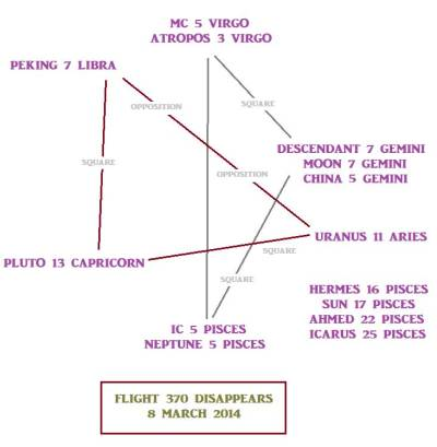 Flight 370 astrological chart