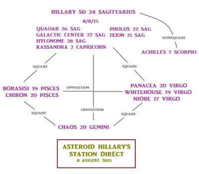 Asteroid HIllary stations direct, August 8, 2015 (click on image for larger view)