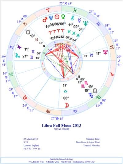 Libra Full Moon, March 27, 2013