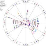 KBO Chaos in John Lennon's chart