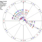 Chaos in Abe Lincoln's chart - zodiac wheel