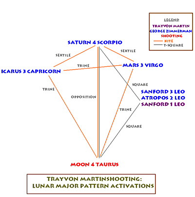 Astrology of Trayvon Martin killing