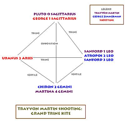 Trayvon Martin shooting