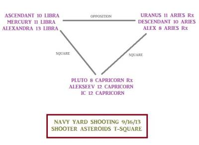 Navy Yard shooting astrology: shooter asteroids t-square