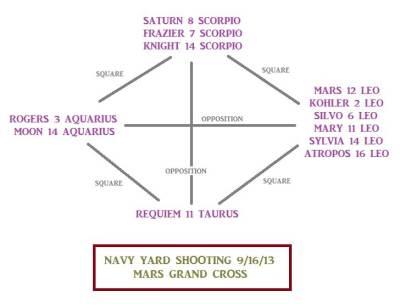 Navy yard shootings astrology: Mars Grand Cross
