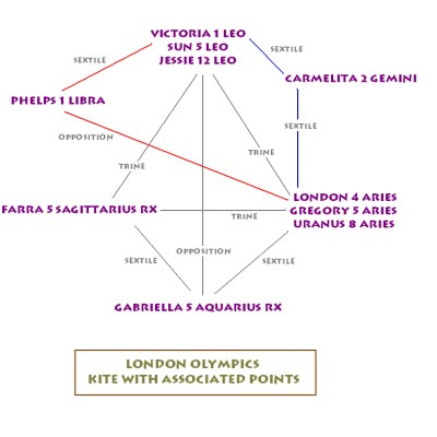 London Olympics Kite Chart with Associated Points