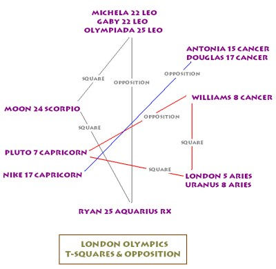 London Olympics t-squares and opposition