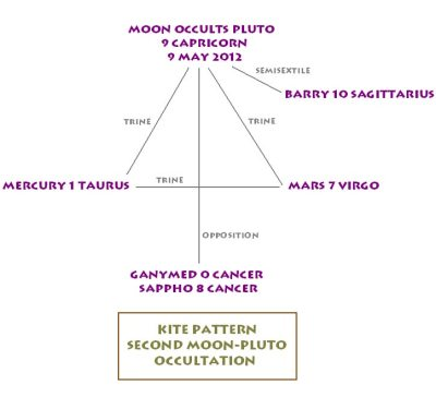 Moon Occults Pluto, Kite Configuration