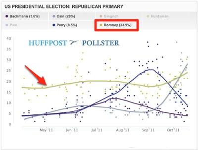 Romney Flatline poll