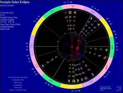 October 23 Solar Eclipse chart