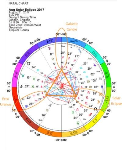 August 21 Solar Eclipse chart