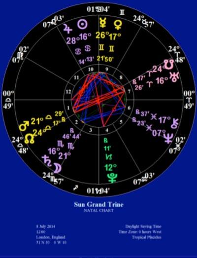 Sun Grand Trine