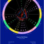 Full Moon in Taurus, November 2014 chart