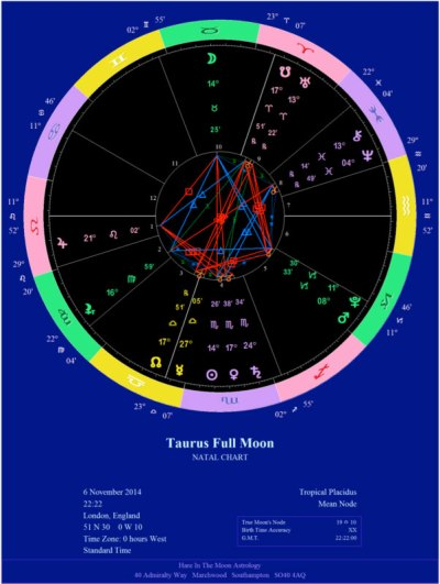 Full Moon in Taurus, November 2014 chart