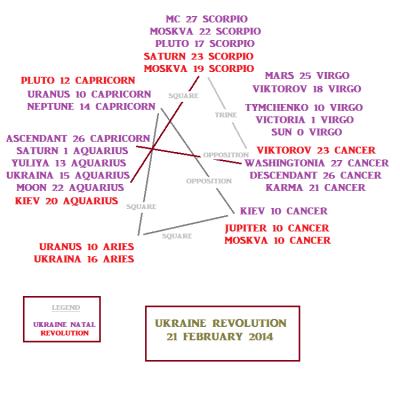 Ukraine revolution astrological chart