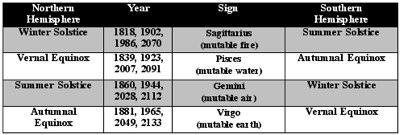 Seasons on Uranus