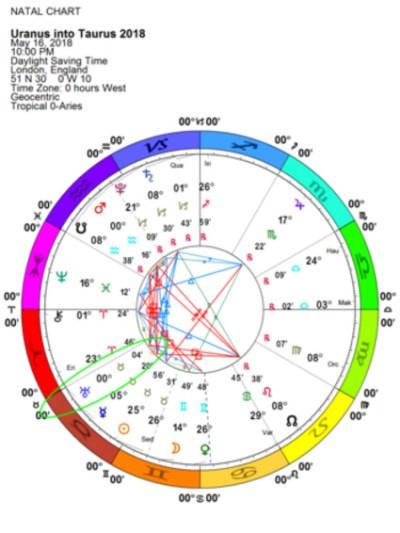 Uranus enters Taurus
