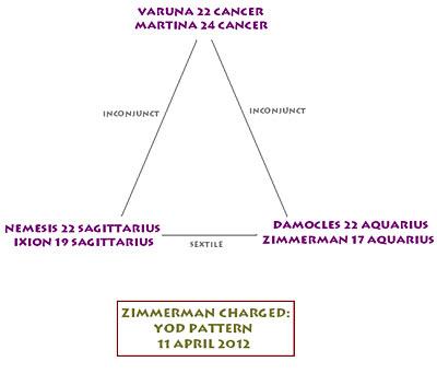 Yod for Zimmerman arrest