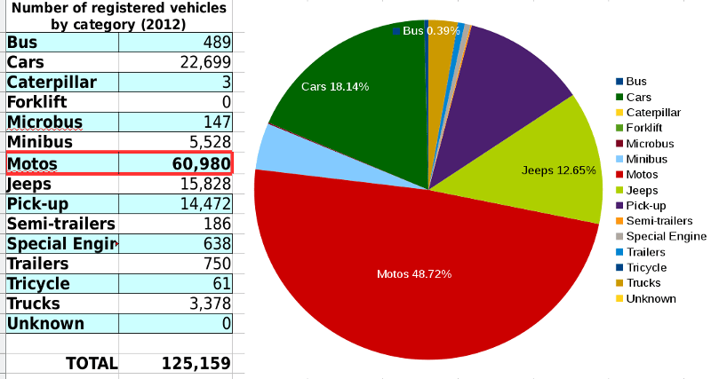 Number of registered vehicles by category (2012)