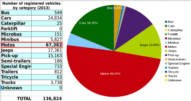 Number of registered vehicles by category (2013)