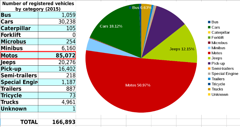 Number of registered vehicles by category (2015)