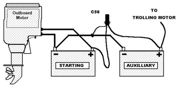 Strange Easiest Ways Of Installing Boat Battery Do It Yourself Wiring 101 Hemtstreekradiomeanderfmnl