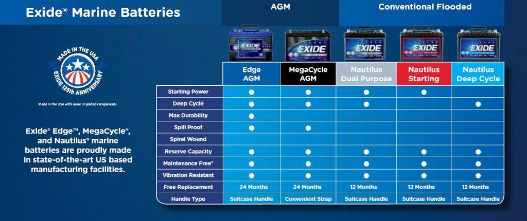 exide edge fp-agm24dp specs
