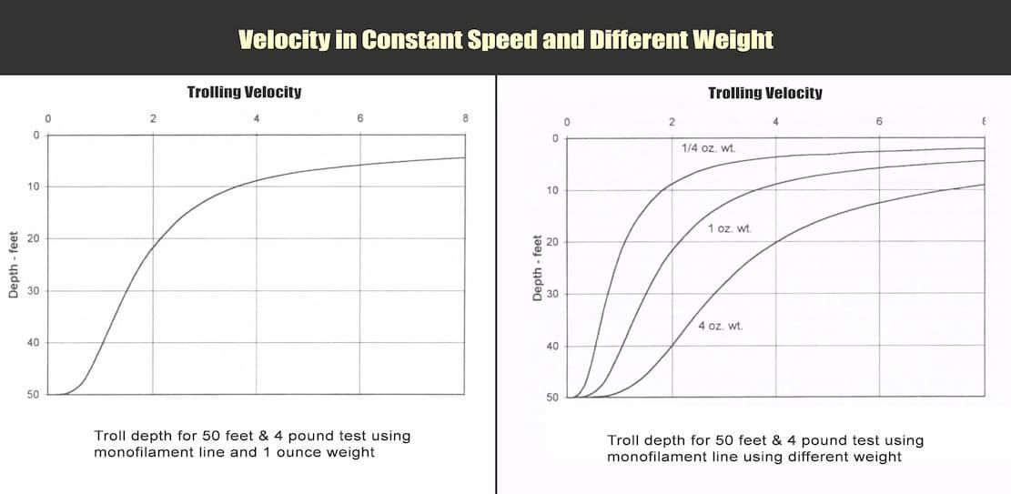 Velocity in Constant Speed and Different Weight