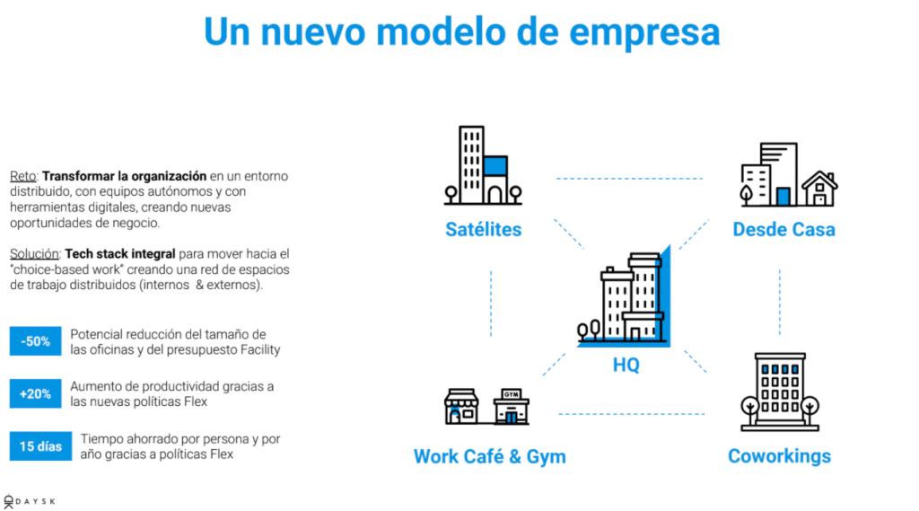 Hybrid Office Model - Daysk