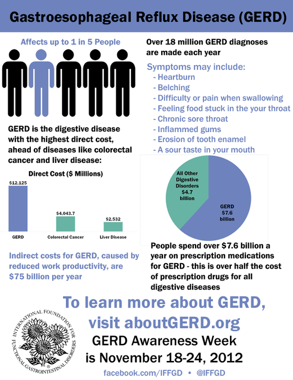 Twitter / IFFGD: Sunday starts #GERD Awareness ...