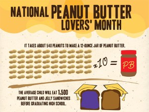 National Peanut Butter Lovers Month - Do you handle bad news well?
