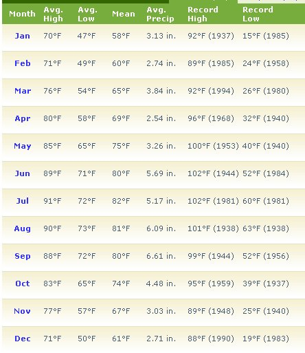 daytona-ave-monthly-temp1