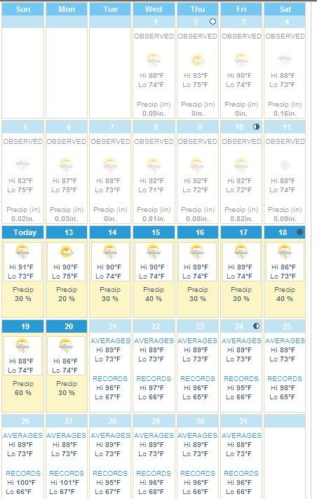 Daytona Beach August Weather