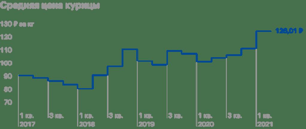 Компания Черкизово ceny na produkciju cherkizovo vyrosli a prodazhi upali 516efd0 Компания Черкизово (MCX: GCHE ) 1