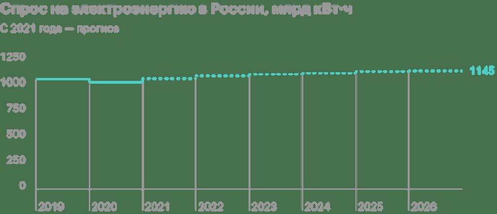 Обзор частной энергогенерирующей компании «Юнипро»