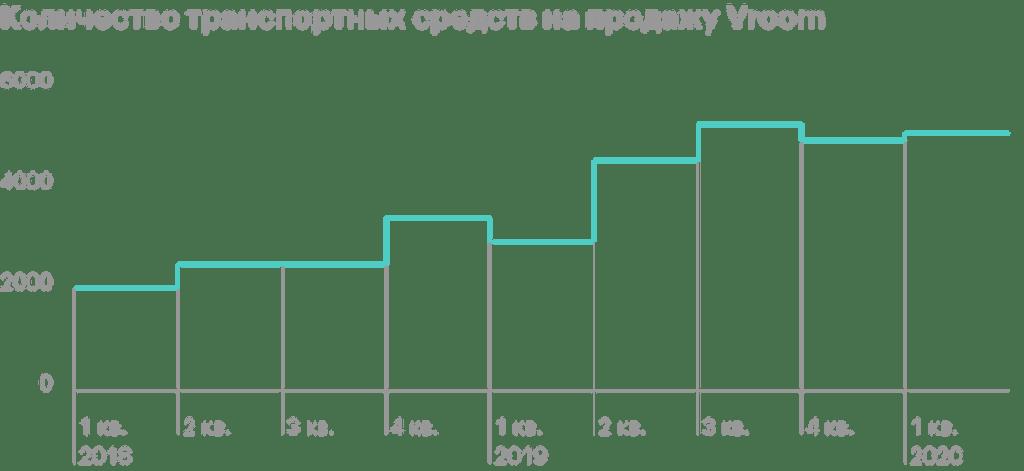 Обзор Vroom: очередной генератор убытков или будущее рынка подержанных авто