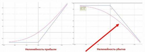 московская биржа urok 32 riski prodazhi opcionov chast 1 423545f УРОК 32. РИСКИ ПРОДАЖИ ОПЦИОНОВ. ЧАСТЬ 1 6