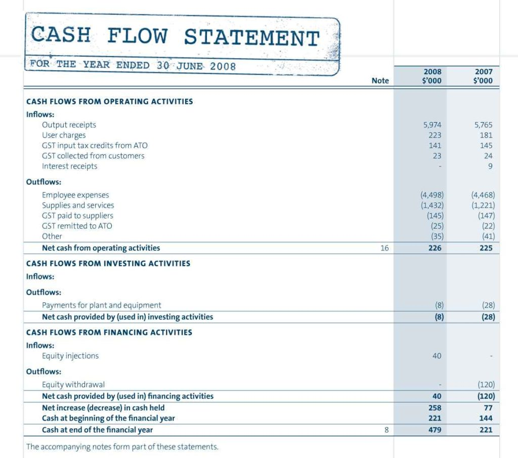 Cash Flow Spreadsheet Template