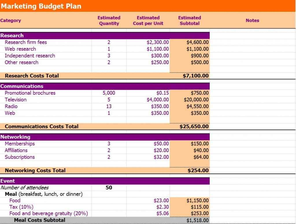 Marketing Spreadsheet Template Spreadsheet Templates For