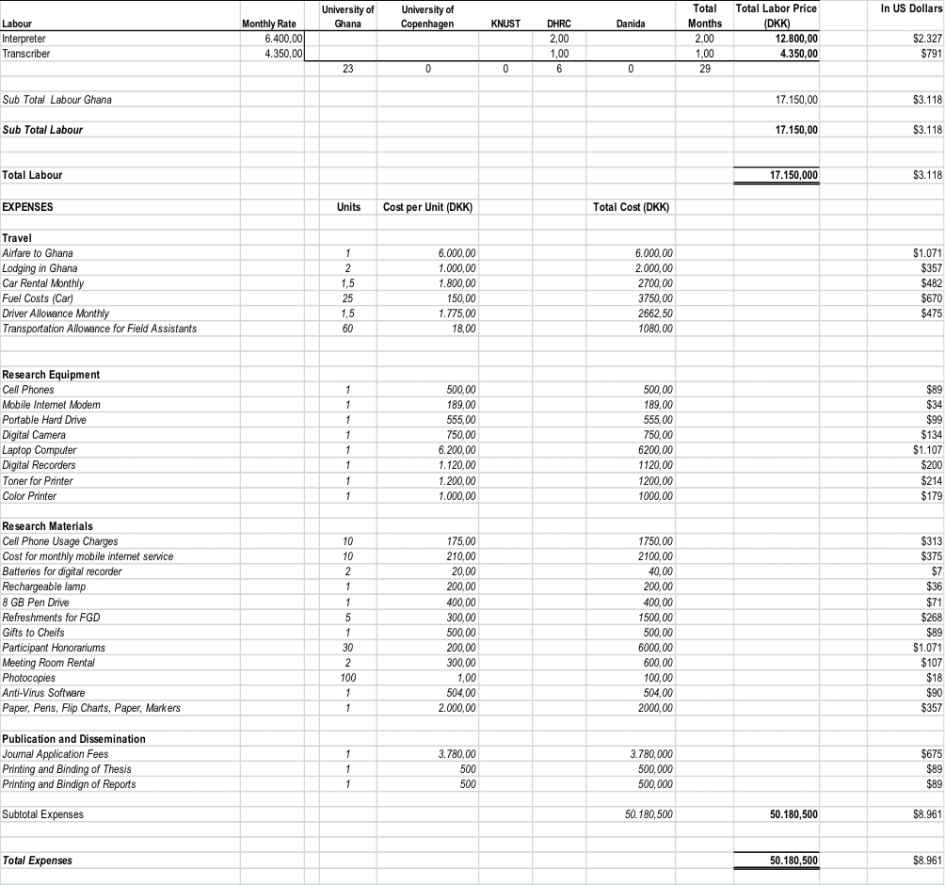 Sample Spreadsheet Budget Budget Spreadsheet Spreadsheet
