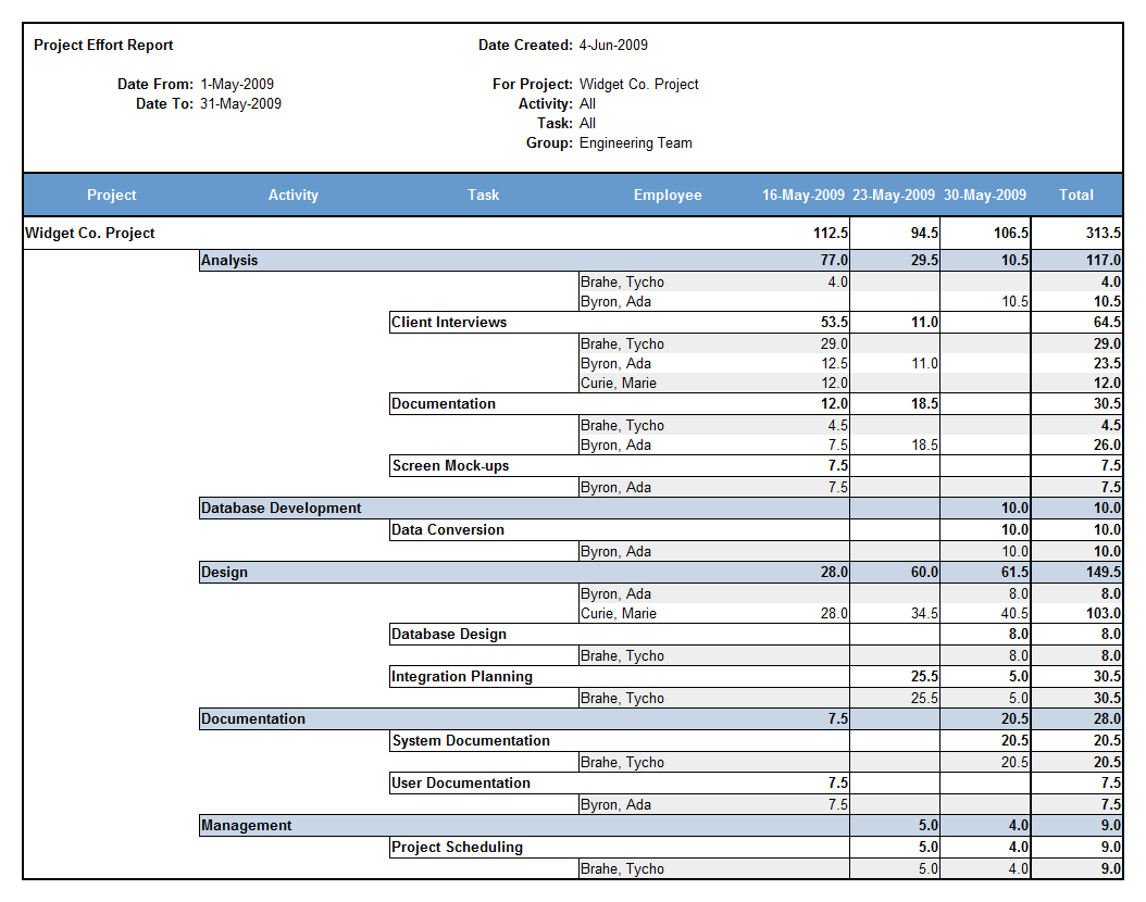 Project Cost Tracking Template Excel Project Expense