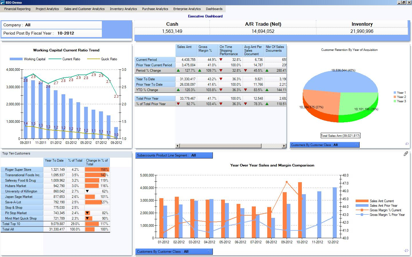 A Dashboard For The Ceo