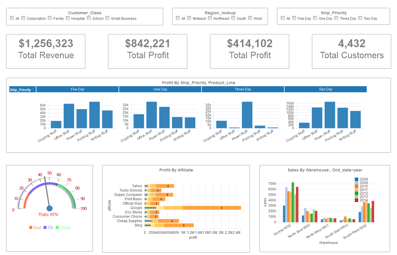 Dashboard Examples Gallery